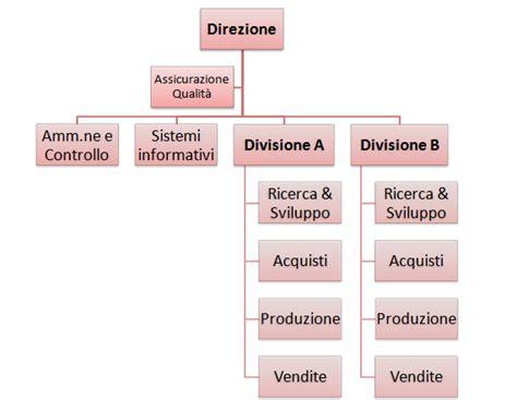 Ufficio Gare Roma by Organizzazione Aziendale La Struttura Organizzativa