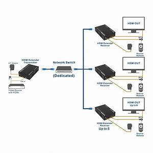 Hdmi Extender Over Single Cat6 Etherent Cable Supporting