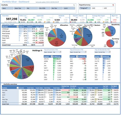 budget dashboard excel template db excelcom