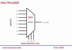 8 To 1 Multiplexer