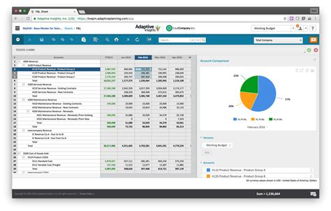 Corporate Performance Management Software (cpm Software