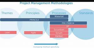 What Is Prince2 Methodology