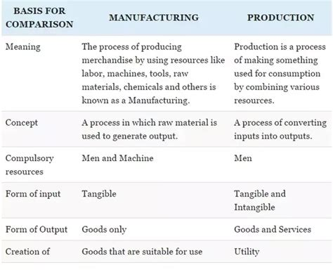Explain Any Period Between by What Is The Difference Between Production And