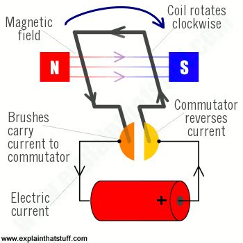 How Does An Electric Motor Work by How Do Electric Motors Work Explain That Stuff