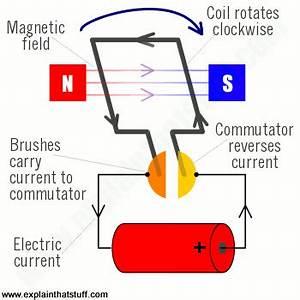 AC induction motors | How AC motors work - Explain that Stuff