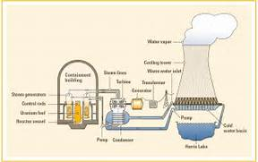 Nuclear Energy Diagram About nuclear energy   Nuclear Power Diagram