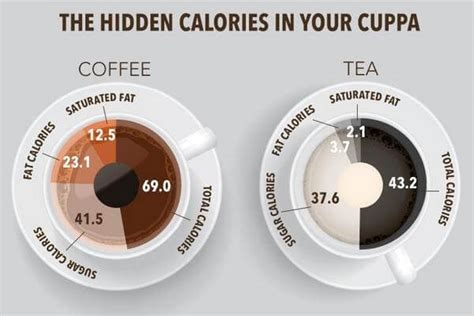› how many calories does coffee have. How Many Calories in Coffee | World of Diets