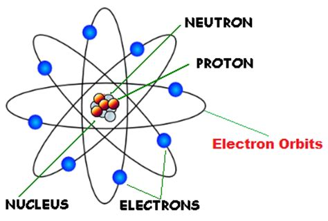 Development Of Atomic Theory   Cool Knowledge