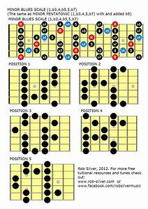 Rob Silver  Blues Scales  Mapped Out In All Positions