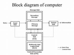 Block Diagram Of Computer  Number System And Complements
