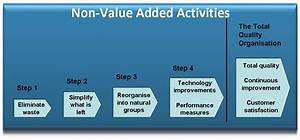 Manufacturing Management And Technology Guide