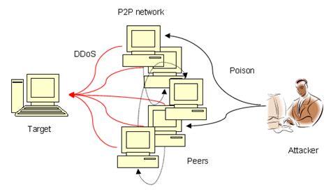 survey  peer  peer network security issues