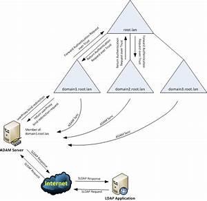 Clint Boessen U0026 39 S Blog  Allowing Domain Membership Through A
