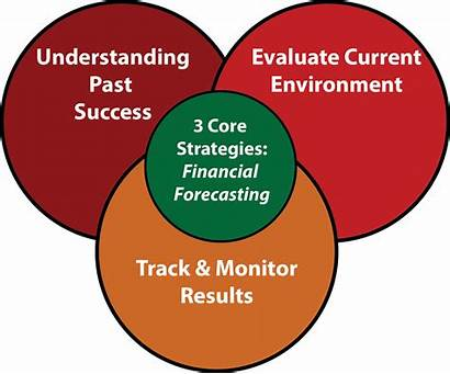 Financial Strategies Forecasting Core