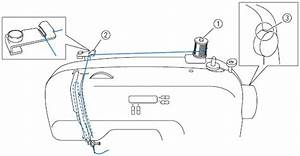 how do i thread my machine for models equipped with the With thread could you check this hss diagram