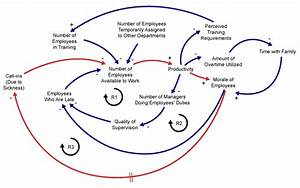Causal Loop Diagrams  Little Known Analytical Tool