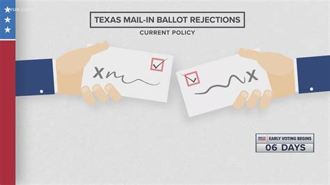 Mail-in ballot drop off locations in Central Texas | wcnc.com