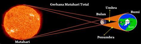 wps gerhana