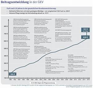 Gesetzliche Krankenversicherung Berechnen : leistungsk rzungen der gkv von 1982 bis heute ~ Themetempest.com Abrechnung