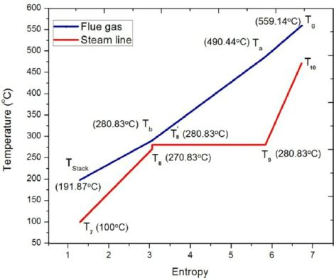 Pinch Point Diagram by Temperature Entropy T S Diagram Of Heat Recovery