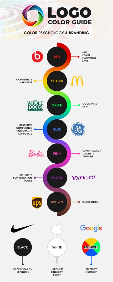 color logo best colors for fitness logo design what the science says