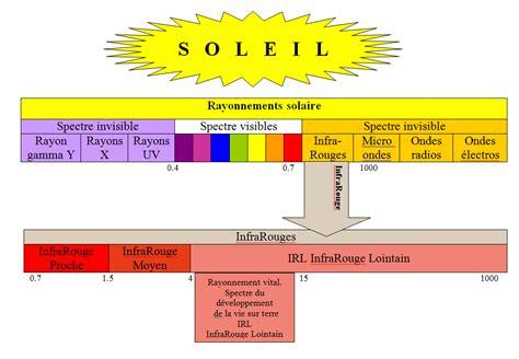 qu est ce que l infrarouge lointain chauffage eco irl