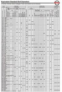 Useful Bolt Charts Recommended Torque Conversion Charts