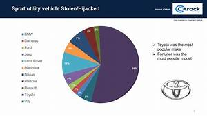 Light Delivery Vehicles South Africa Hijacking Hotspots Most Targeted Cars Bakkies In Sa