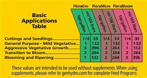 General Hydroponics Flora Bloom Nutrient