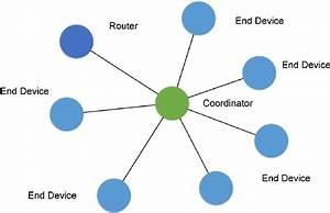Star Network Topology For Zigbee