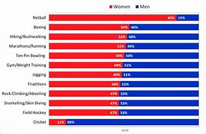 Australia U2019s Most Gender Balanced Sports And Activities