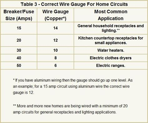 National Electrical Code Wire Size Table