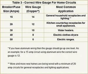 Home Wire Gauge Amperage