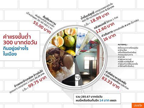ค่าแรงขั้นต่ำ 300 บาทต่อวัน จะกินอยู่อย่างไรใน 1 วัน ...