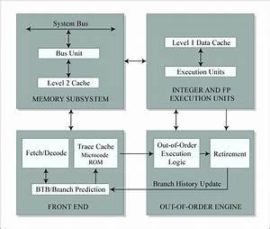 Pentium 4 Block Diagram