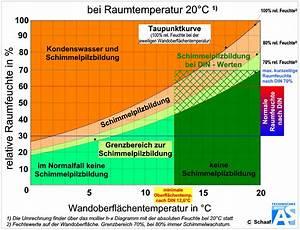 Relatives Risiko Berechnen : der frsi wert zur bewertung einer schimmelwahrscheinlichkeit ~ Themetempest.com Abrechnung