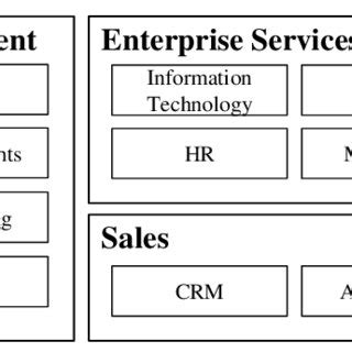 business capability maps current practices