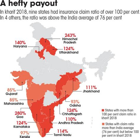 Get to know about nhis benefits, features, application form, schemes implementation and more at the government of india has initiated a number of national health insurance scheme including the rashtriya swasthya bima yojana, central. Punctured cowl: Indias crop insurance scheme loses sheen ...