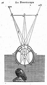 File Descartes  Diagram Of Ocular Refraction  Wellcome L0012003 Jpg