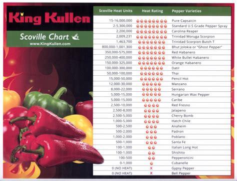 scoville heat scale king kullen