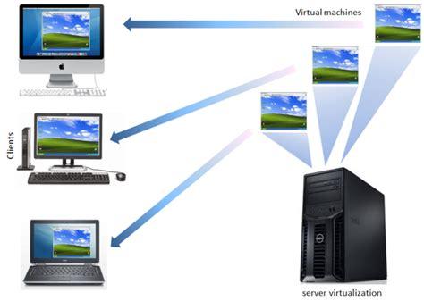 Best Virtual Machine Applications  Legacy Blog