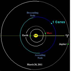 A Thought Experiment: To Ceres