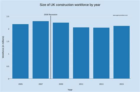 Is There A Skill Shortage In The Construction Industry?
