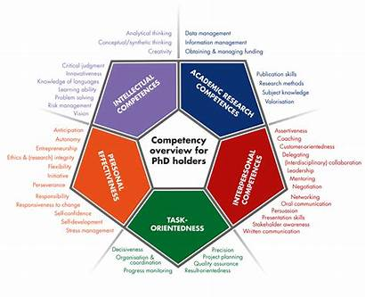 Competency Phd Framework Competences Category Holders Competence