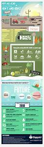 New Age Jobs - The Career Path of Gen Y and Gen Z ...