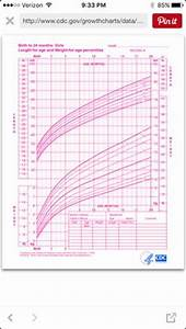 Average Growth Patterns Of Breastfed Babies Doula
