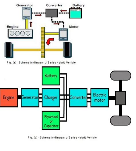 Diagram Of Electric Car Motor by Hybrid Electric Cars Series Hybrid Vehicles