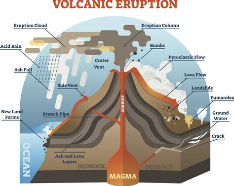 What Are Lahars Pyroclastic Flows Internet Geography