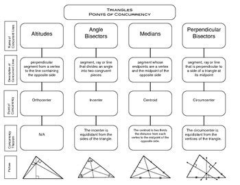 points of concurrency graphic organizer by aline bou tpt