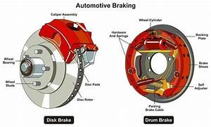Types Of Braking System
